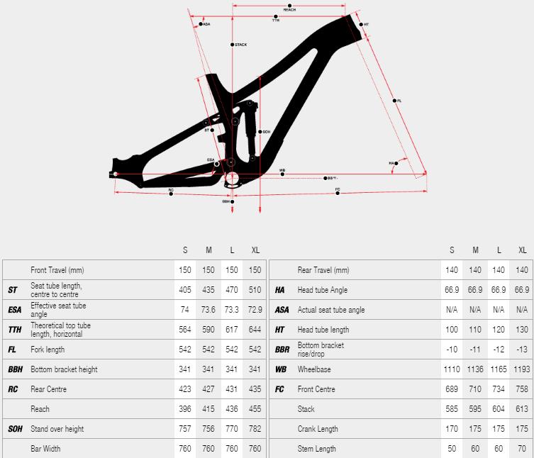 Norco SIGHT C7.2 2016 geometry