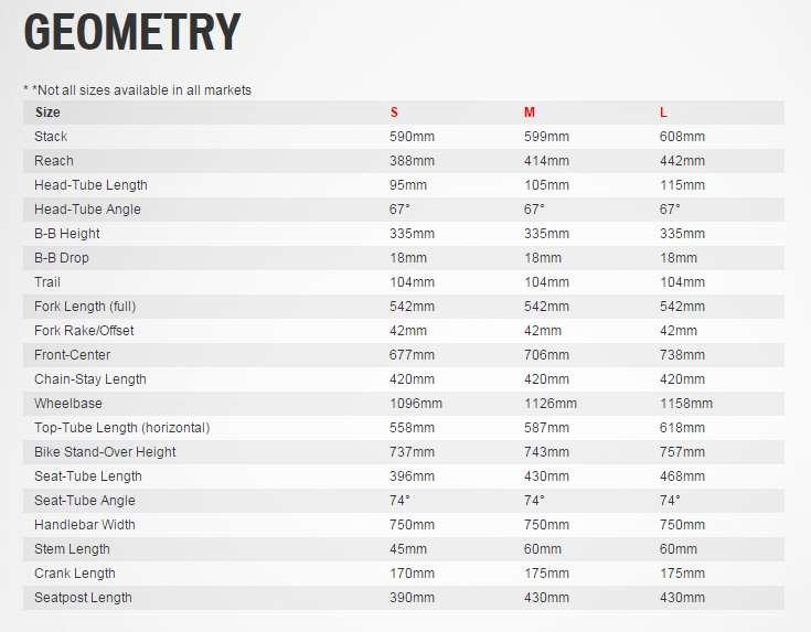 Specialized Stumpjumper FSR Expert 650b geometry