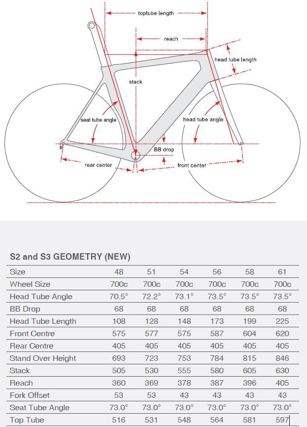 Cervelo S2 geometry