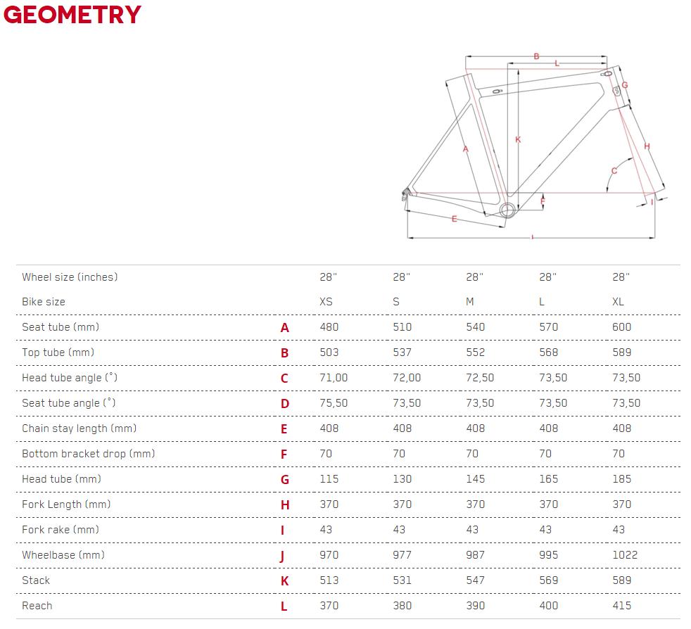 Focus Cayo Ultegra геометрия