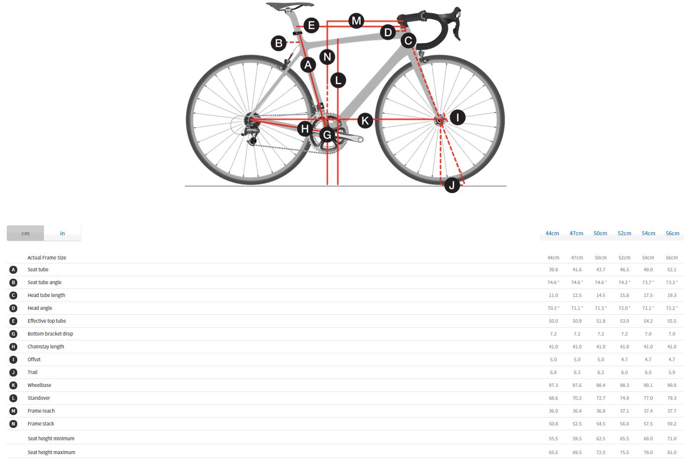 Trek Silque S Geometry
