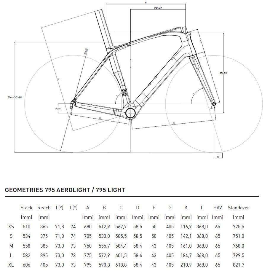 Look 795 Light geometry